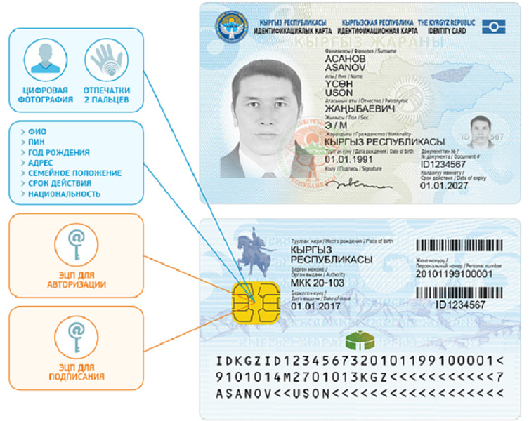 Биометрический паспорт Казахстана